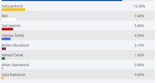 ЦеСИД: Вучић 61,75%; Јанковић 12%; Бели 7,4; Јеремић 5,8%; Ипсос: Вучић 58,5 одсто; Јанковић 13,4; Бели 9,5; Јеремић 5,3 11