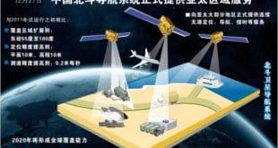 Кина пустила у рад свој нови систем сателитске навигације и позиционирања
