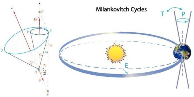 ЕСКИМИ ТВРДЕ: Глобално отопљавање је лаж, Земља се помера, Сунце не излази на истој страни!