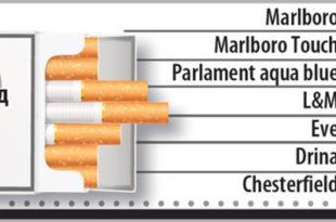 Од следеће недеље поскупљују цигарете
