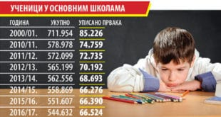СВЕ МАЊЕ ЂАКА У СРБИЈИ: Гаси се 800 одељења 8
