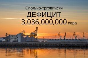 Спољнотрговиснки дефицит порастао за 15,4 процента на 3,36 милијарди евра