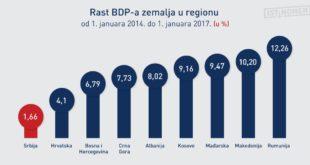 Србија тоне