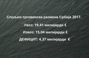 Спољно-трговински дефицит порастао за 20,2% на 4,37 милијарди €