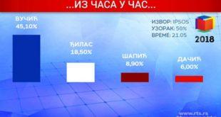 Режимски медији јављају да су само четири листе прешле цензус у Београду 11