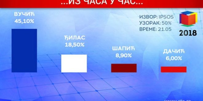 Режимски медији јављају да су само четири листе прешле цензус у Београду 1
