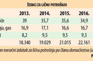Храна три пута већи издатак у Србији него у ЕУ