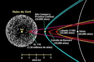 СТИЖЕ РАНИЈЕ: Звезда луталица јури према Сунчевом систему