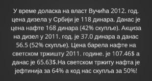 Цена нафте на светском тржишту нижа за 64%, а у Србији цена горива порасла за 50%! 3