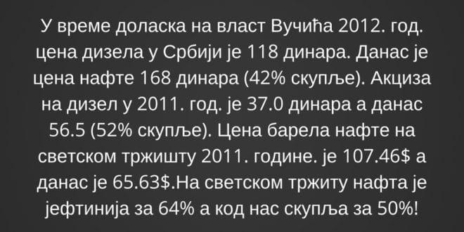 Цена нафте на светском тржишту нижа за 64%, а у Србији цена горива порасла за 50%! 1