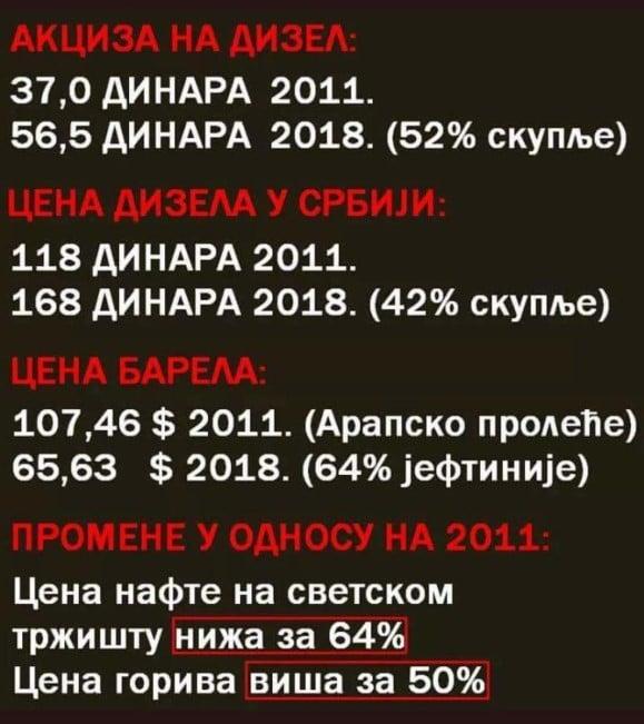 Цена нафте на светском тржишту нижа за 64%, а у Србији цена горива порасла за 50%! 2