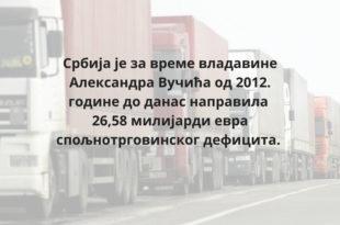 Спољнотрговински дефицит Србије скочио 42,7 % и износи чак 3,026 милијарди €