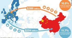 Кина убрзано осваја тржиште ЕУ, нарочито Централну и Источну Европу 10