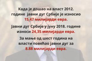 Јавни дуг Србије се смањује, а и даље дугујемо исто новца?!