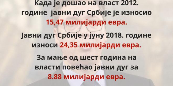 Јавни дуг Србије се смањује, а и даље дугујемо исто новца?! 1