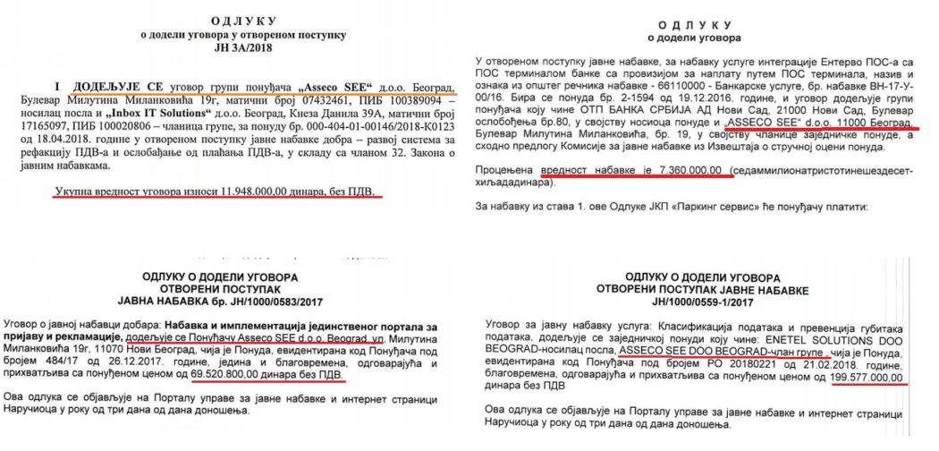 У четири набавке фирма премијеркиног брата зарадила 300.000.000 динара!