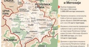 Српска имовина на Космету вредна преко 200 милијарди евра 6