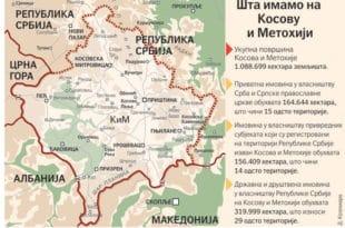 Српска имовина на Космету вредна преко 200 милијарди евра