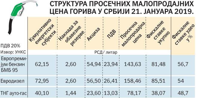 Гориво у Македонији и Бугарској знатно јефтиније него у Србији