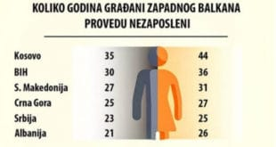 Срби у просеку проведу незапослени два ипо века! 4