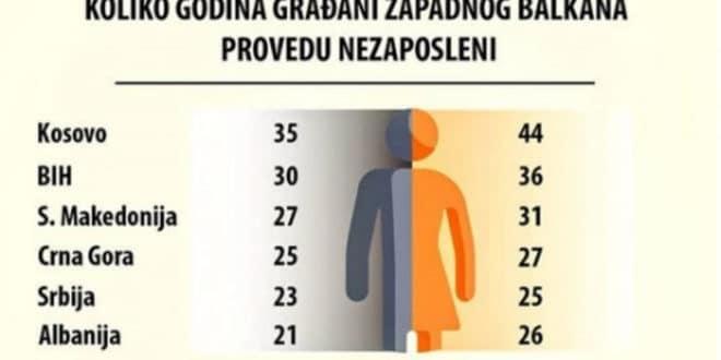 Срби у просеку проведу незапослени два ипо века! 1