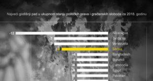Србија по слободи медија у друштву са Бангладешеом, Бурундијем и Камбоџом 10