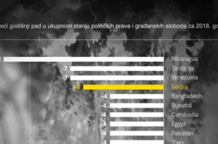 Србија по слободи медија у друштву са Бангладешеом, Бурундијем и Камбоџом