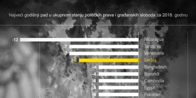 Србија по слободи медија у друштву са Бангладешеом, Бурундијем и Камбоџом 1