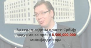 Јавни дуг за месец дана порастао 300 милиона евра и данас износи преко 24 милијарде евра! 3