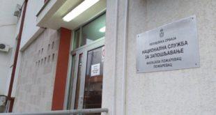 У БРАНИЧЕВКОМ ОКРУГУ за 30 дана још 221 особа остала без посла