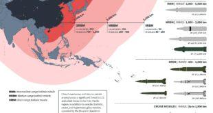 Пентагон: Кина претекла САД у војној бродоградњи и по копненим балистичким и крстарећим ракетама