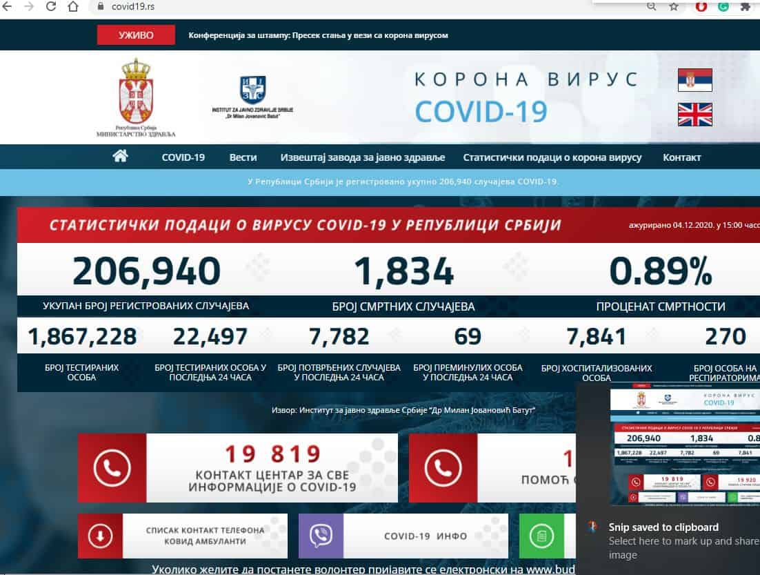 ЗВАНИЧНИ ПОДАЦИ! Погледајте колика је смртност од корона вируса у Србији (фото)