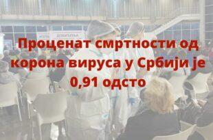Проценат смртности од корона вируса у Србији је 0,91 одсто