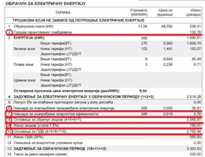 """Новосађанка добила ЕПС на суду због наплате """"трошка гарантованог снабдевача"""""""