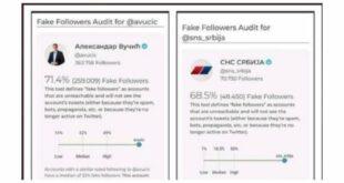 СВЕ ЈЕ ПРЕВАРА И ЛАЖ! Вучића на Твитеру прати чак 71,4, а СНС 68,5 одсто лажних налога! (фото)