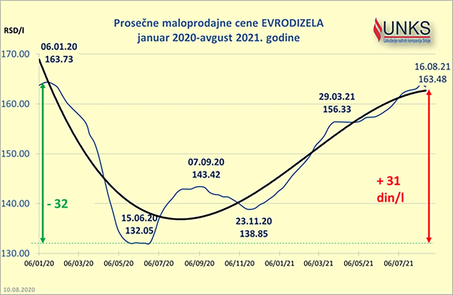 Гориво је у Србији драстично поскупело у 2021. године, израчунали смо колико