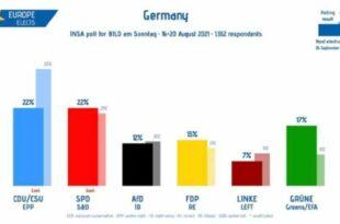 Немачка: Вучићеви ЦДУ ментори иду у опозицију, СДП скочио рејтинг
