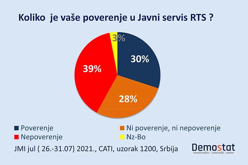 Чак 39 одсто грађана Србије уопште не верује РТС-у док 28 одсто РТС уопште не занима