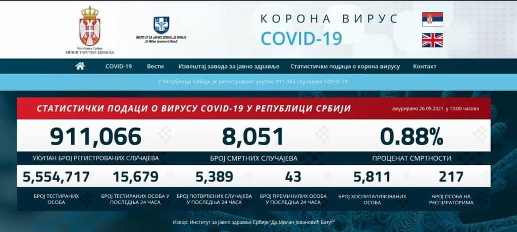 У Србији 0.0776% нових случајева корона вируса по глави становника (фото, статистика)