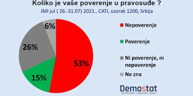Само 15 одсто грађана Србије верује судству